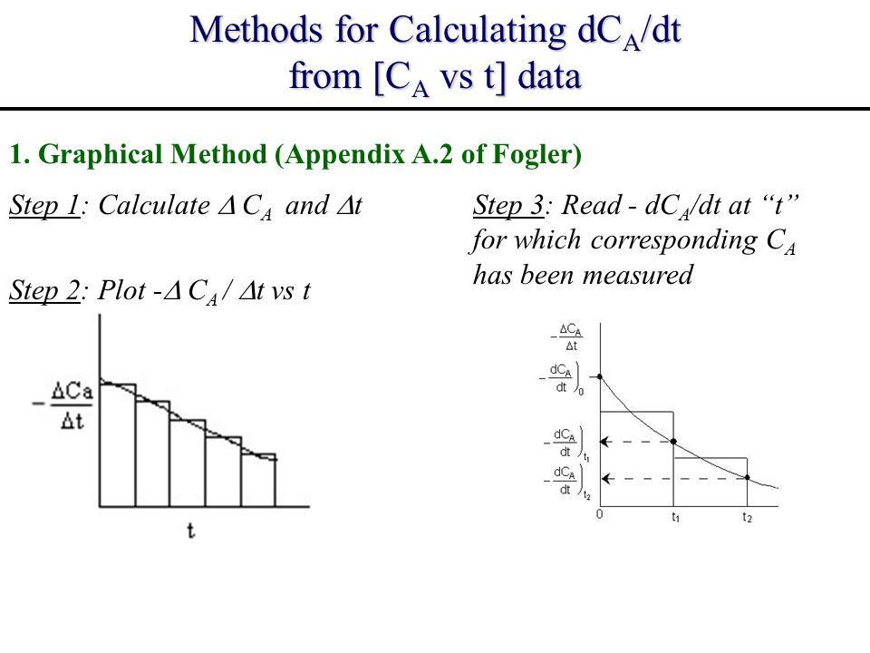 Methods for Calculating dCA/dt from [CA vs t] data